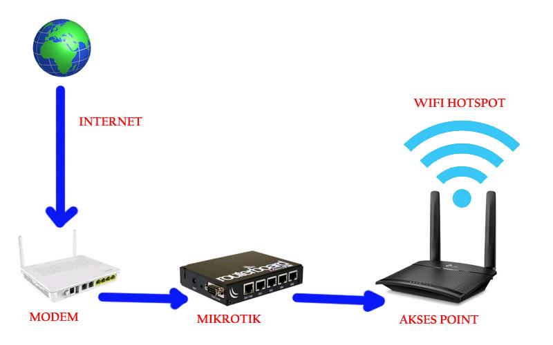 Bisnis Wifi Hotspot Untuk Pemula Blog Merbabu